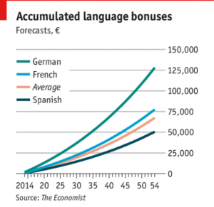 6 Benefits of Learning a Foreign Language for your Career Growth